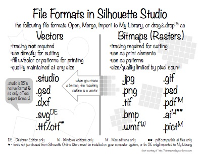 Cheat Sheet: File Formats in Silhouette Studio