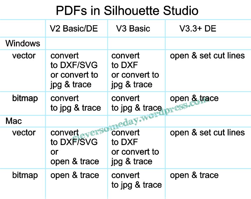 PDFs in SS