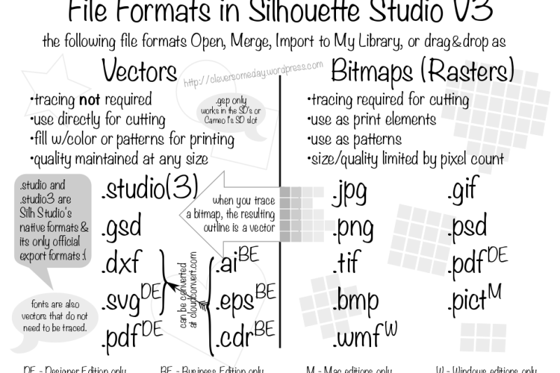 Cheat Sheet: File Formats in Silhouette Studio 2015